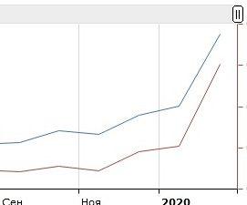 Растущий рынок